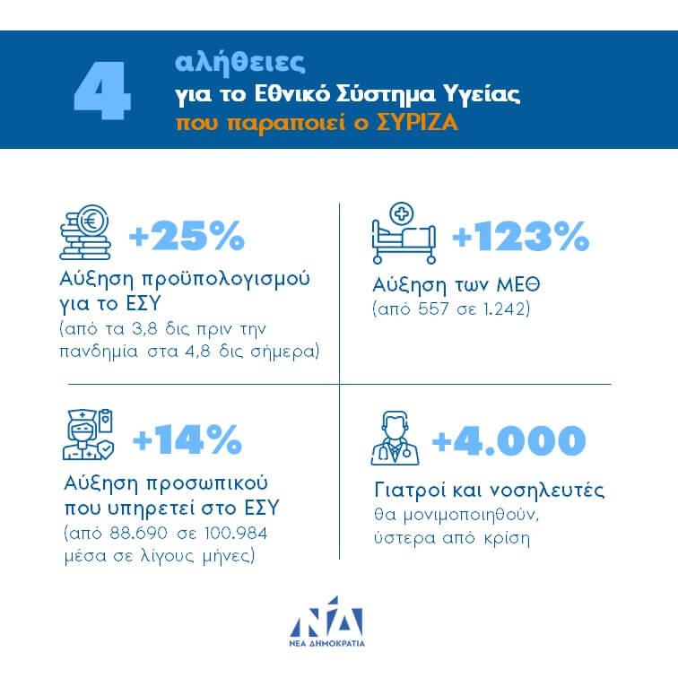 Νέα Δήμοκρατία: 4 αλήθειες για το ΕΣΥ που παραποιεί ο ΣΥΡΙΖΑ